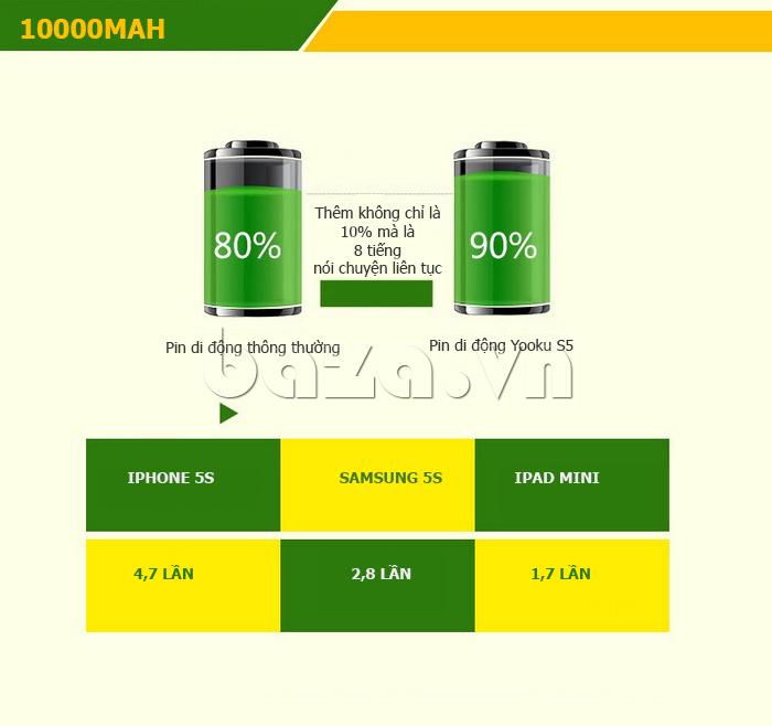 Pin dự phòng di động 10000mA Yoobao S5 độc và đẹp